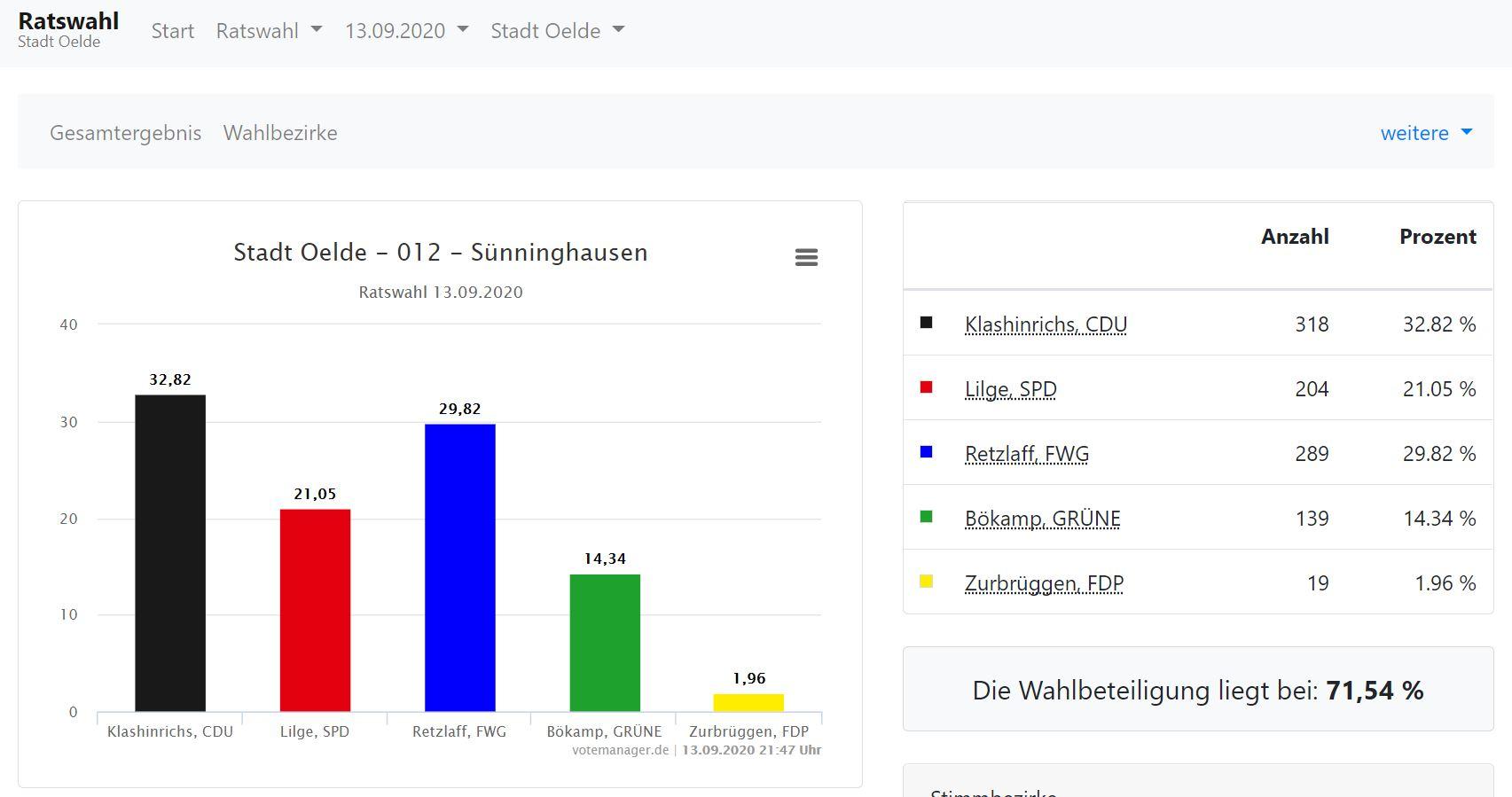 Ergebnis Sünninghausen - Ratswahl 13. September 2021 (Quelle: wahlen.citeq.de)